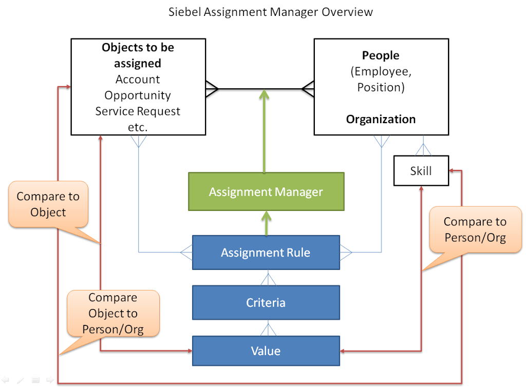 siebel assignment manager Siebel assignment manager - version 8005 sia [20420] and later information in this document applies to any platform symptoms customer was calling assignment mgr component from siebel workflow using synchronous 'server request' they were seeing assignment mgr failures and errors in server request broker logs.